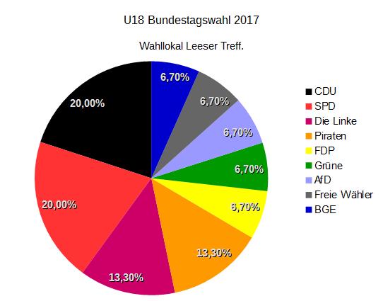 U18 Bundestagswahl